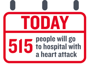 this image shows the fact that 515 people will go to hospital following a heart attack per day.